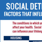Infographic: Social Determinants of Health