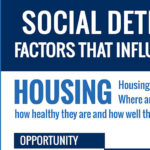 Infographic: Housing and Social Determinants of Health