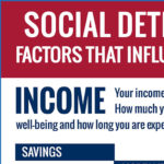 Infographic: Income and Social Determinants of Health